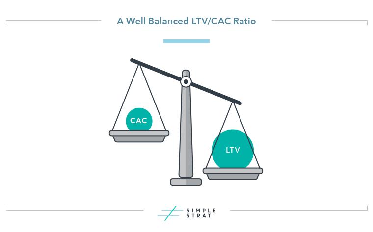 LTV CAC Ratio Representation