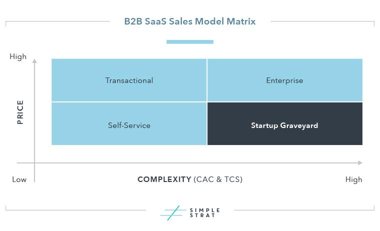 B2B SaaS Sales Model Matrix