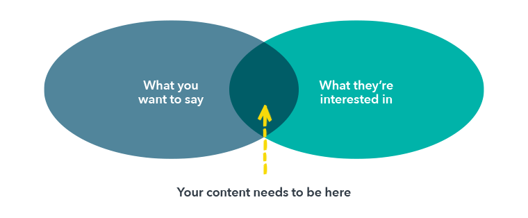 the content sweet spot