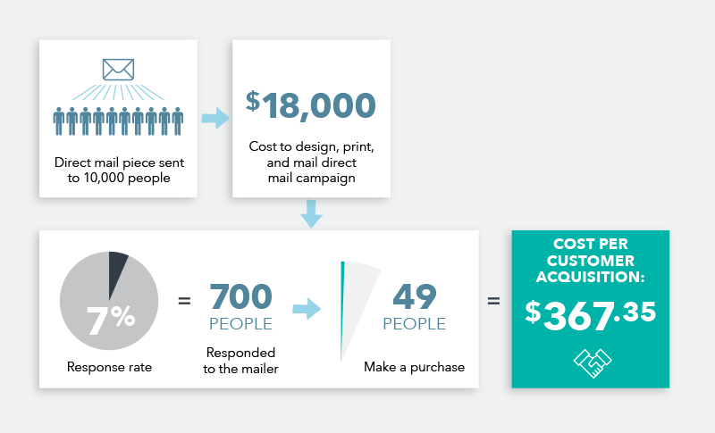Cost-Per-Customer-Acquisition-3