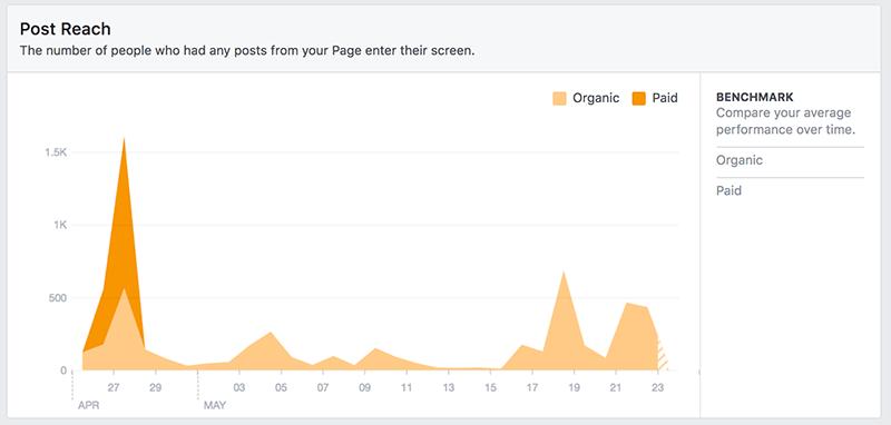 Facebook-Reach-Report