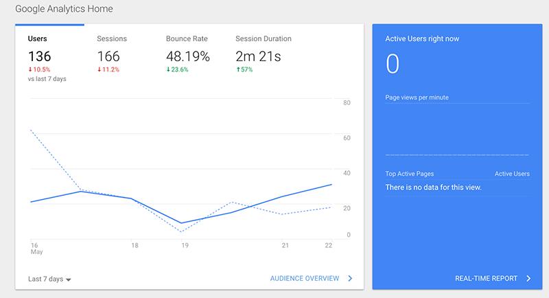 Google-Analytics-Website-Traffic
