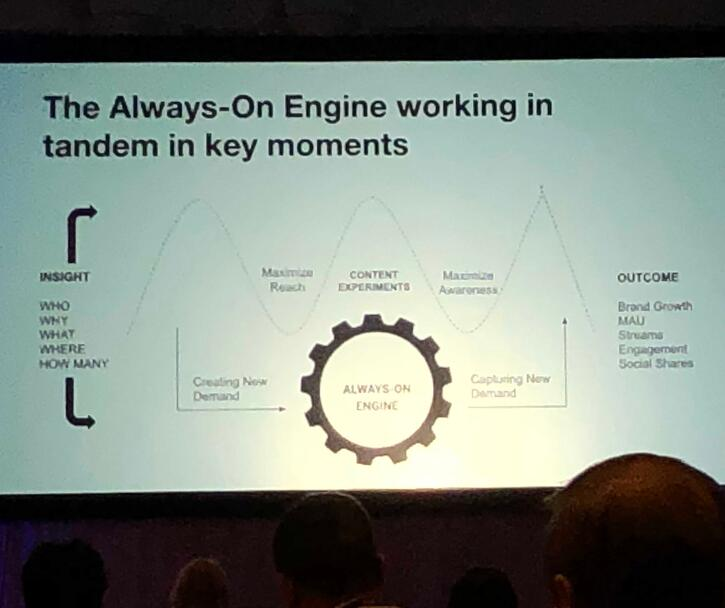 Always-on-marketing-engine
