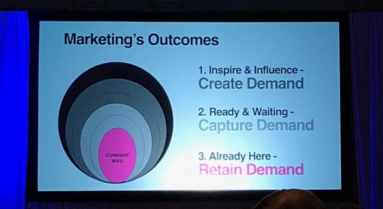 Marketing-Outcomes