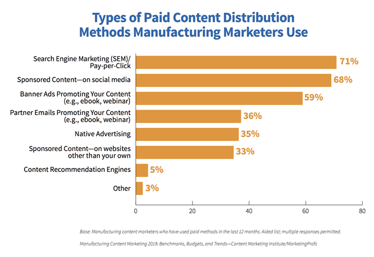 B2B-Marketing-Strategies_Types-of-Paid-Content-Chart