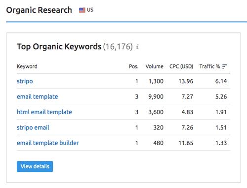 SEO top organic keywords example