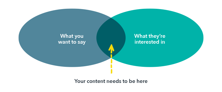 How to find the Blog content sweet spot between what you want to say and what your audience is interested in