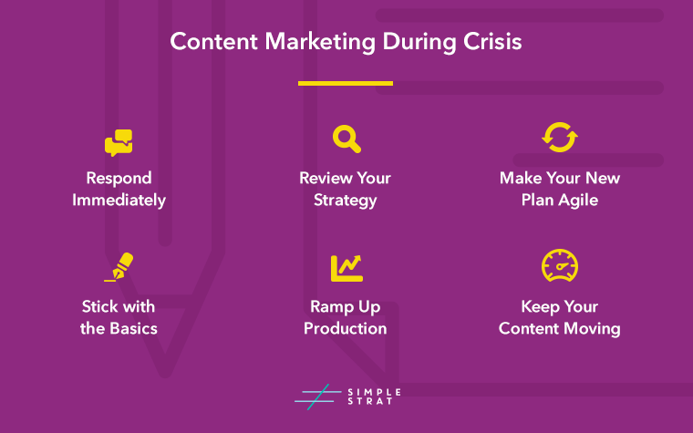 How to content market during a crisis