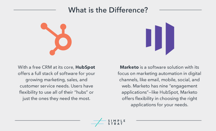 HubSpot-vs-Marketo_What-is-the-Difference-Graphic
