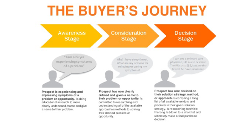 Hubspot-Buyers-Journey.png