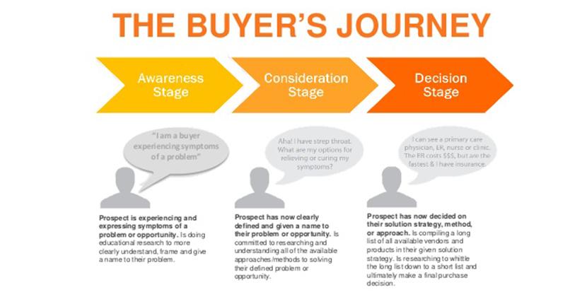 Hubspot-Buyers-Journey.png