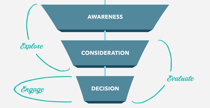 Guide-Buyers-Through-Sales-Funnel.png