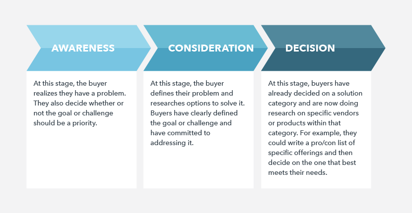 Marketing Plan Outline Part 4 - Buyer's Journey