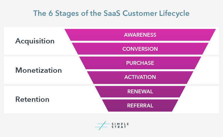 6-Stages-of-the-SaaS-Customer-Lifecycle