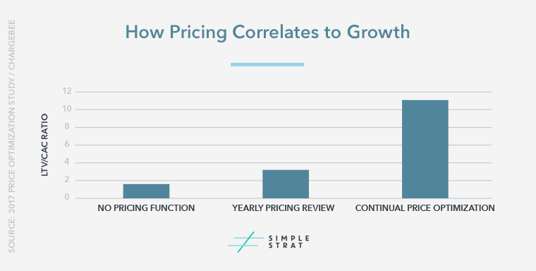 How-Pricing-Correlates-to-Growth