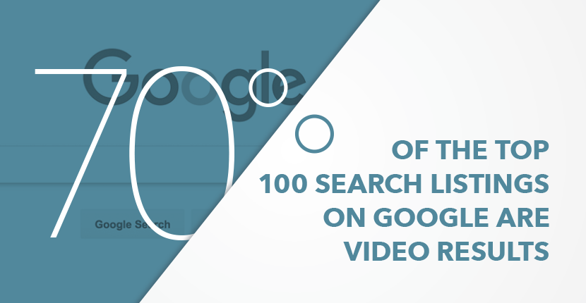 seventy-percent-of-top-Google-searches-are-video