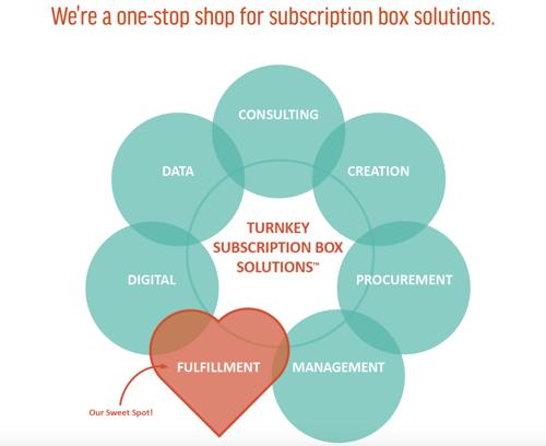 Bulu-Box-Example
