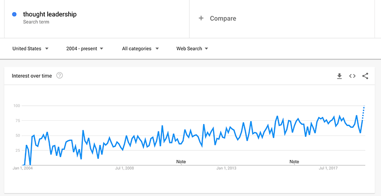Thought-Leadership_Google-Trends