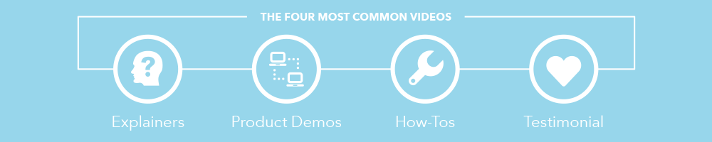 Four-Most-Common-Videos.png