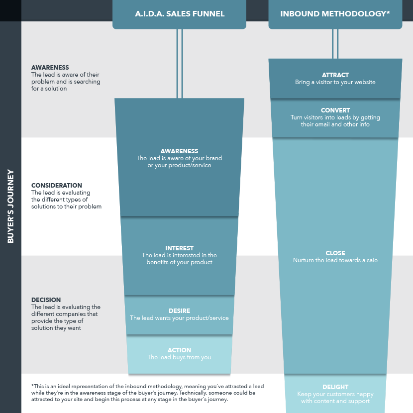 Video-In-Sales-Funnel-Stages.png