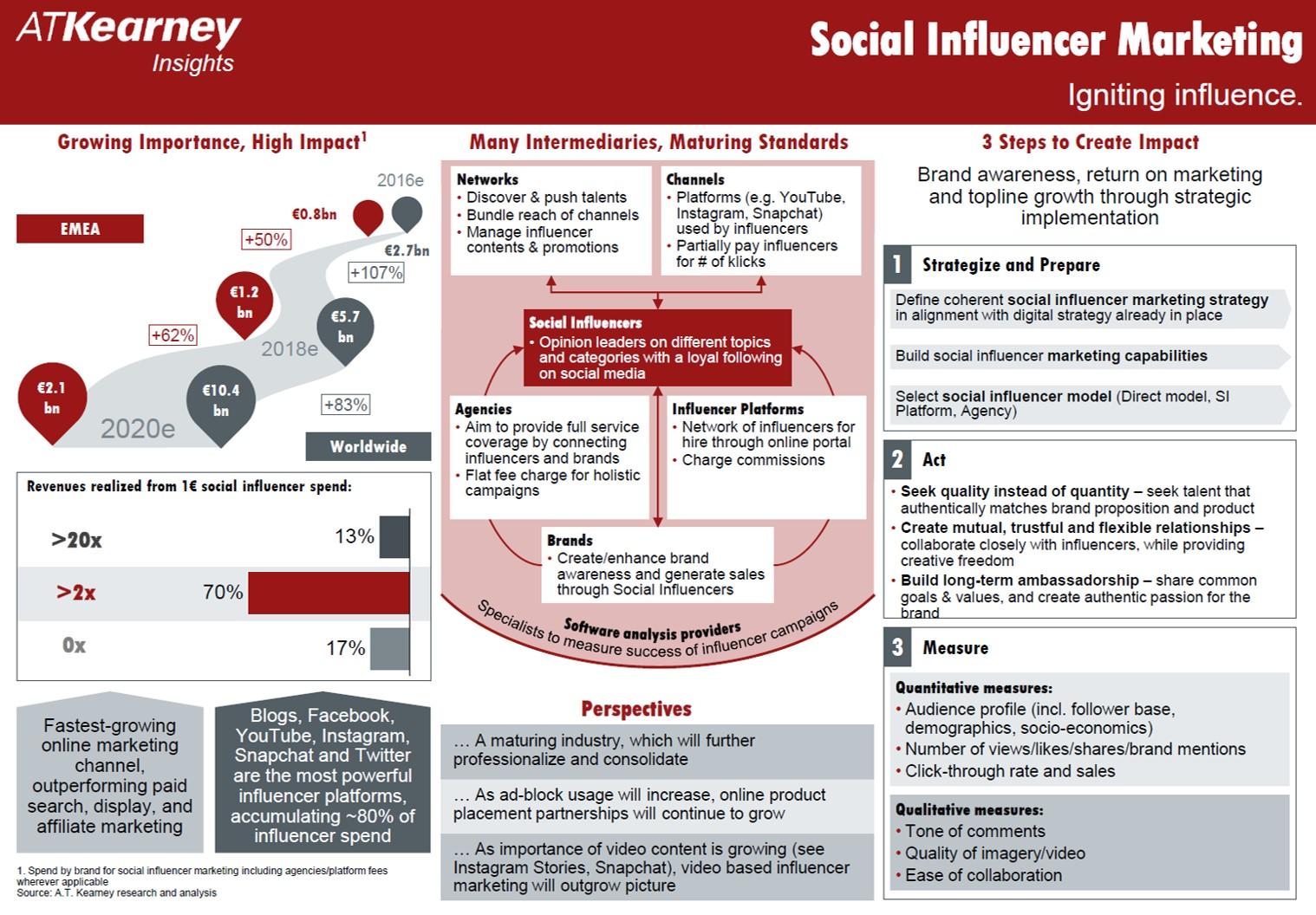A.T. Kearney Influencer Marketing Study
