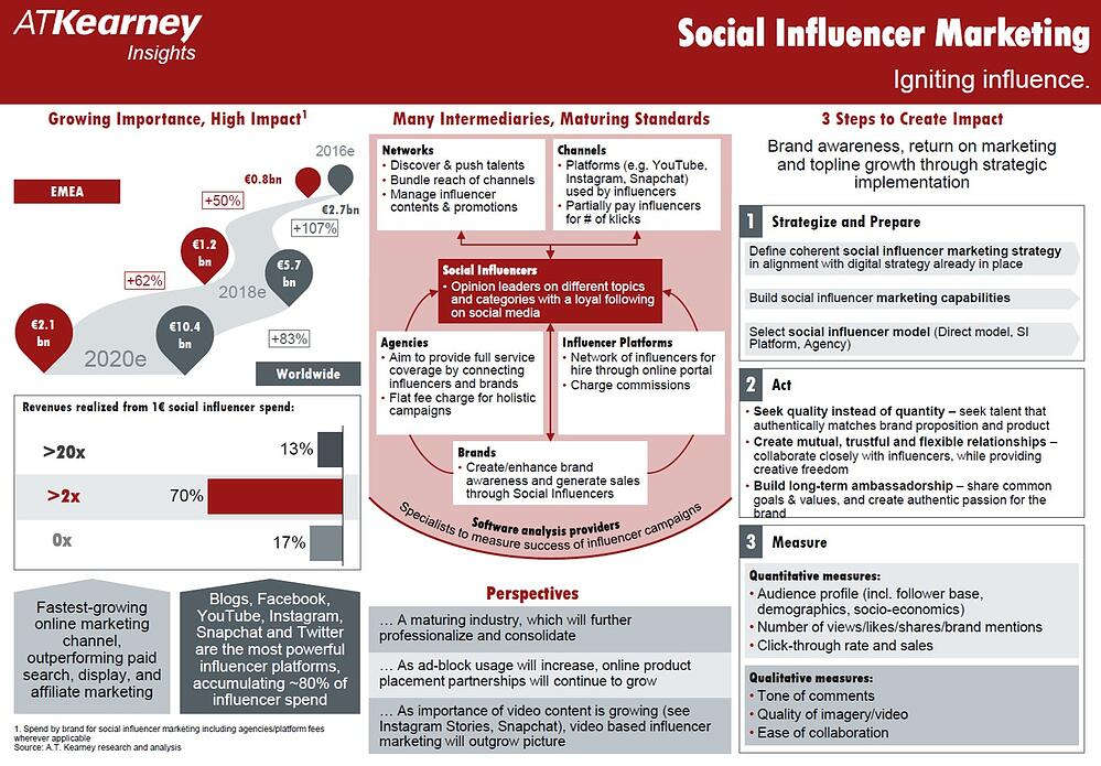A.T. Kearney Influencer Marketing Study
