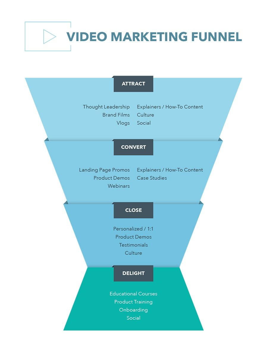Videos for each sales funnel stage