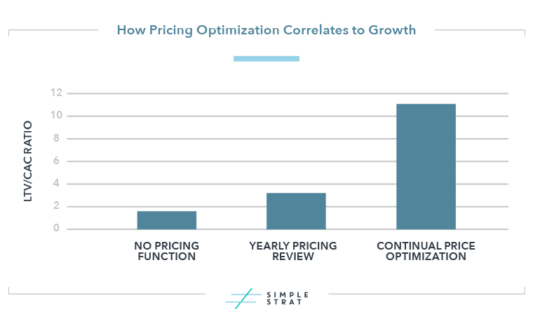 SaaS Pricing Optimization and Growth Graph