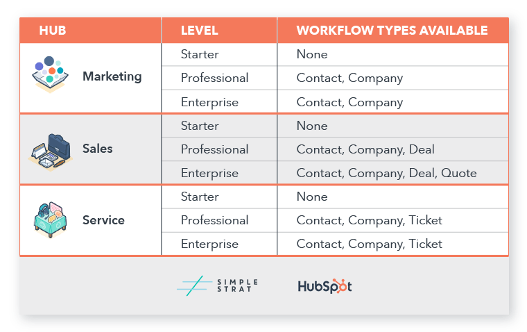 HubSpot Workflow Types