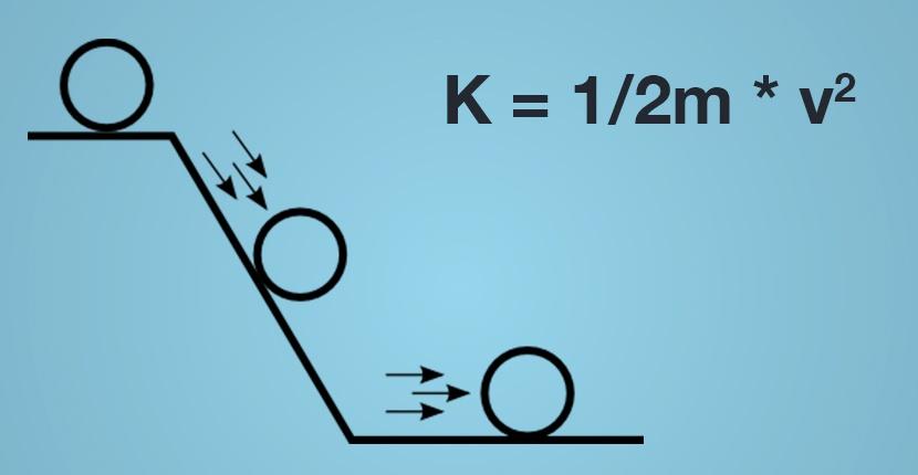 Kinetic-energy-equation-and-illustration