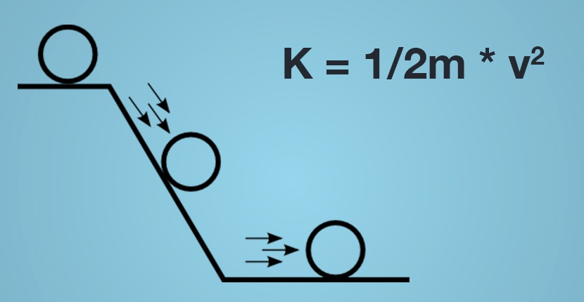 Kinetic-energy-equation-and-illustration