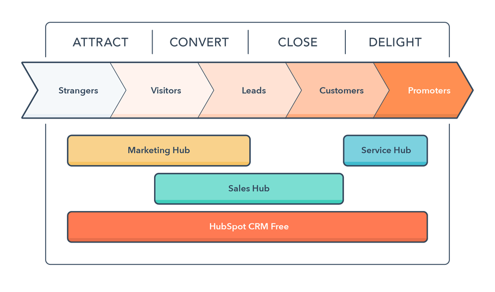 Graphic that explains what is hubspot and how can it can help in marketing, sales, and service