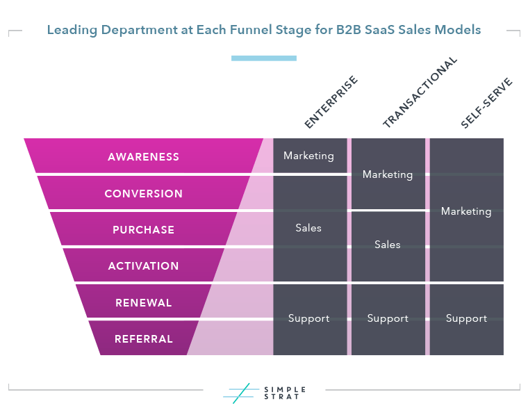 SaaS Roles for Marketing, Sales and Support at Each Funnel Stage