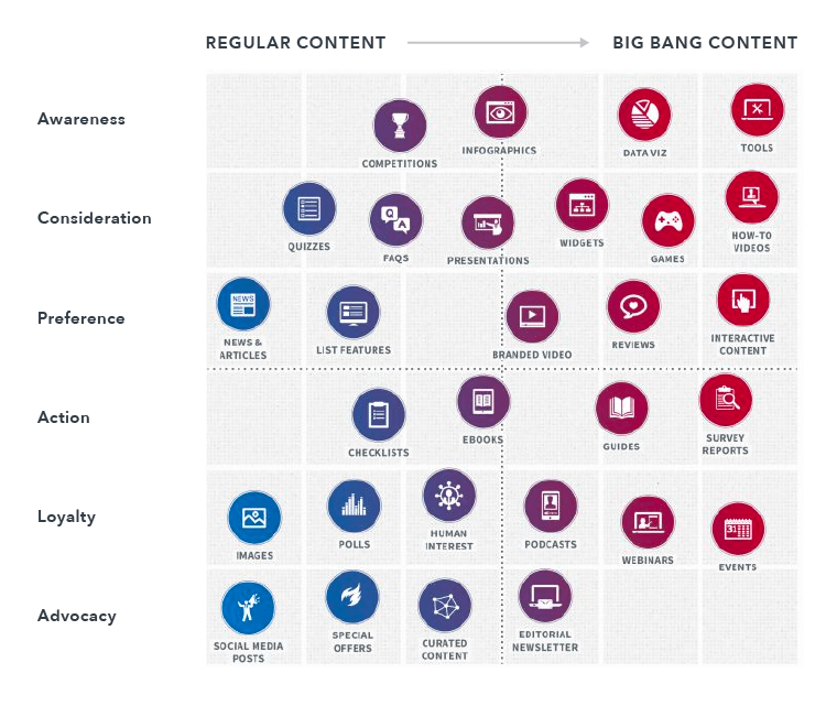 Content Types for Marketing Funnel Stages