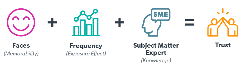 Equation for trust. Faces + frequency + Subject Matter Expert = Trust