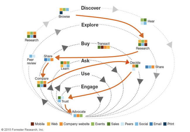 Forrester customer path to purchasing