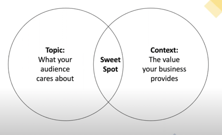 """Venn diagram comparing contextual relevance of an idea with topical relevance. The """"sweet spot"""" being in the cross-ver."""