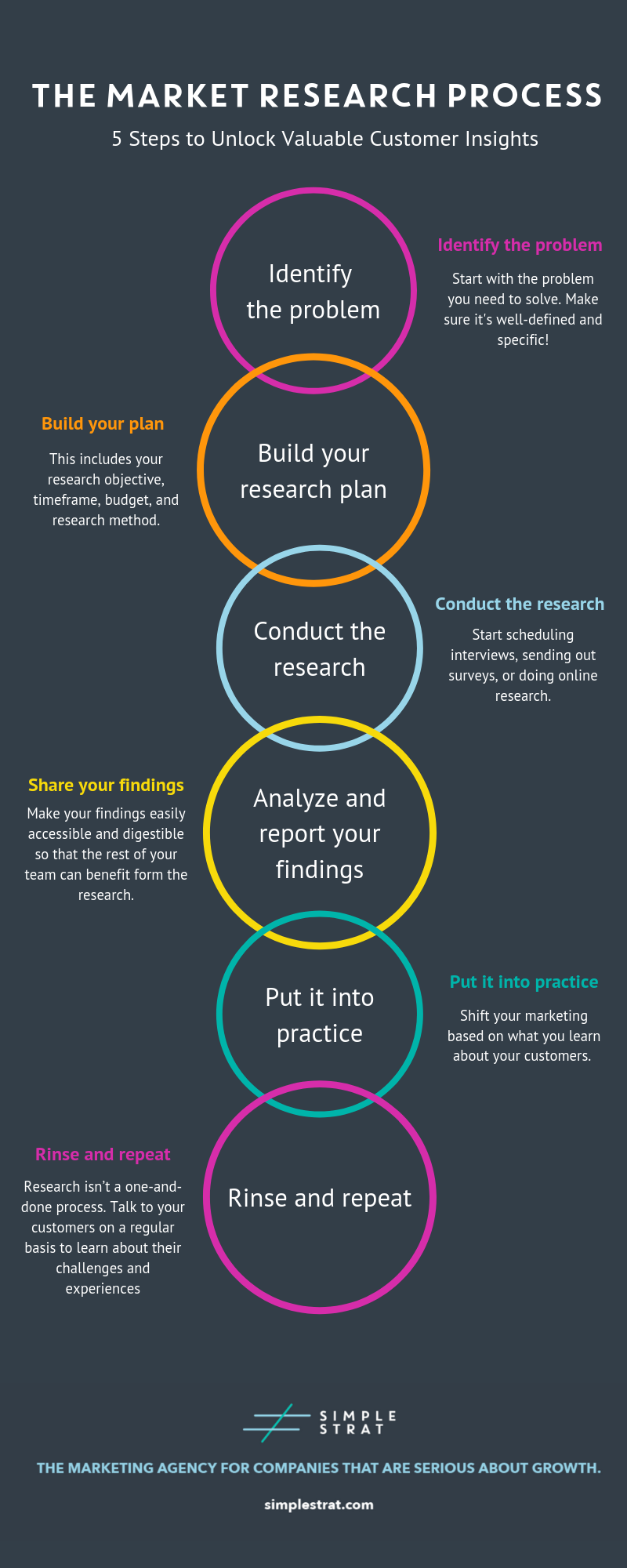 The Market Research Process (5)