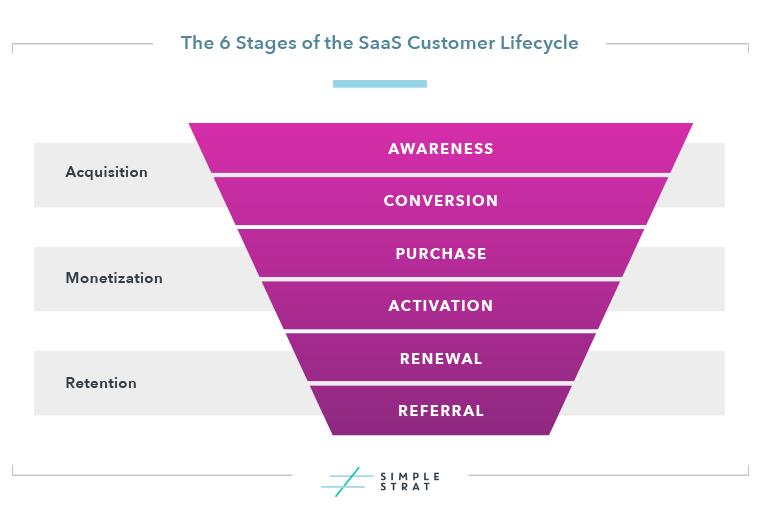 SaaS Customer Lifecycle