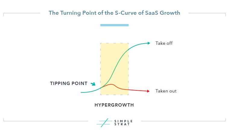 SaaS Growth Curve