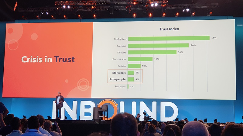 trust in marketers and salespeople statistics