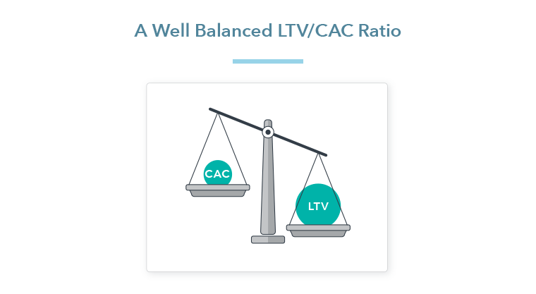 A Well Balanced LTV/CAC Ratio