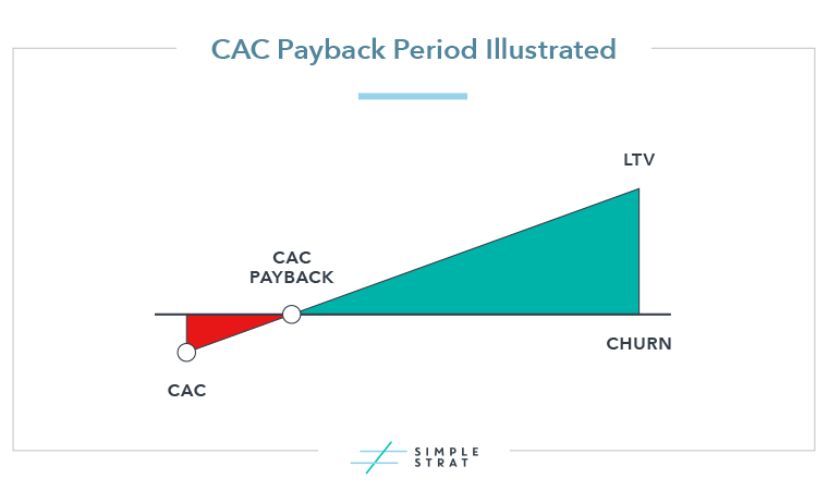 CAC Payback Period Illustrated