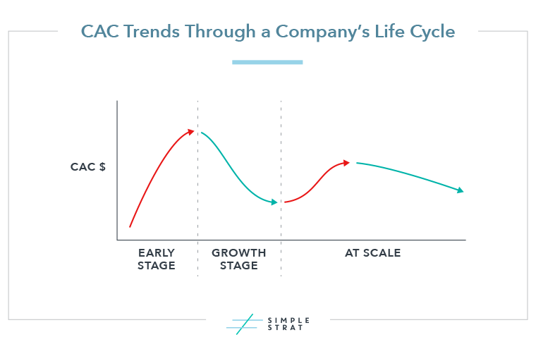 CAC Trends Through a Company's LIfecycle
