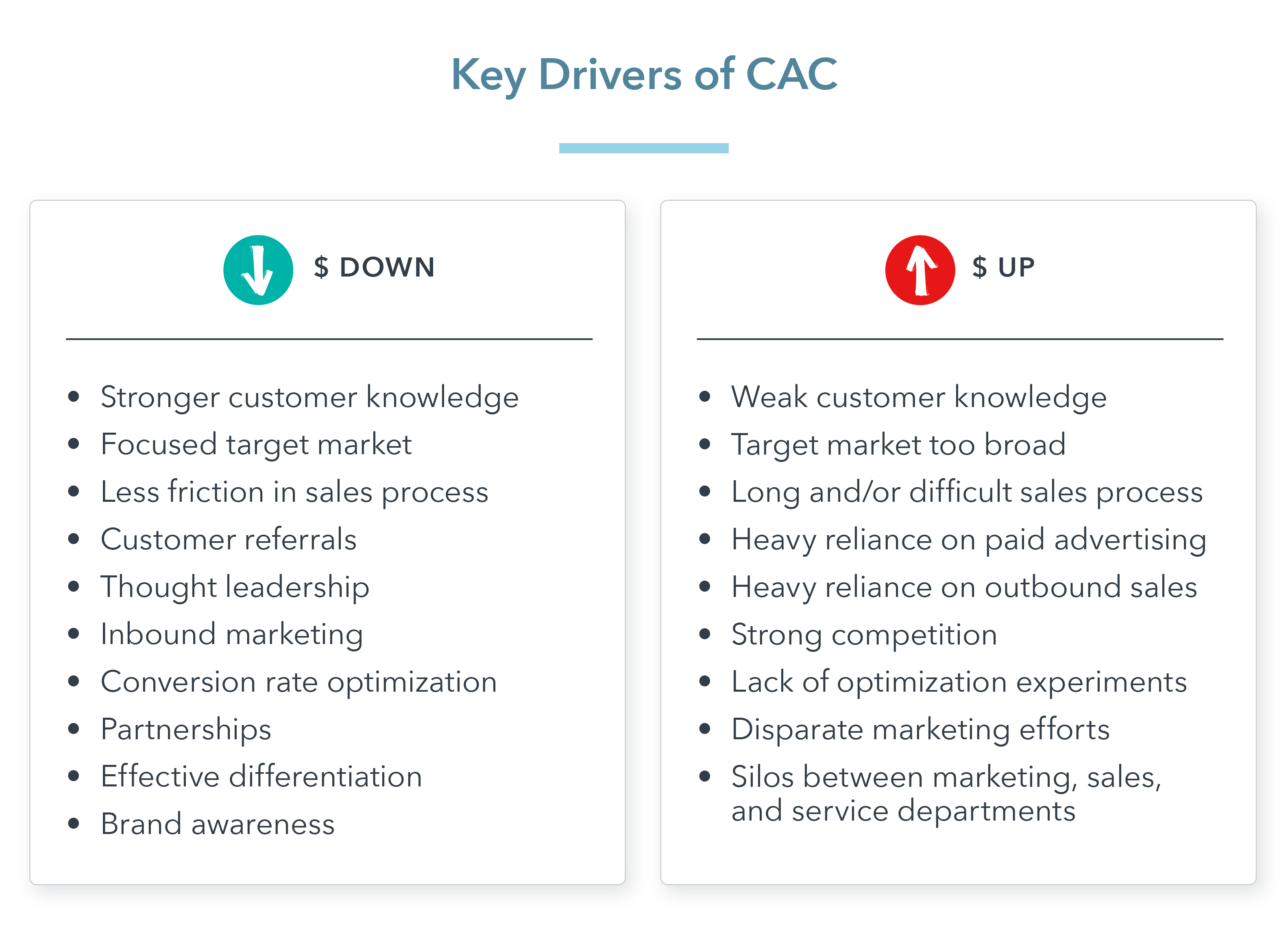Key Drivers of CAC