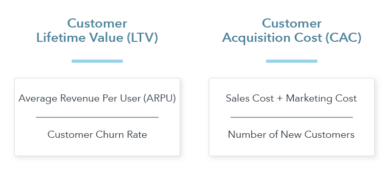 LTV and CAC formulas