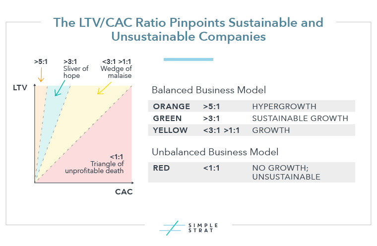 LTV/CAC for Sustainability