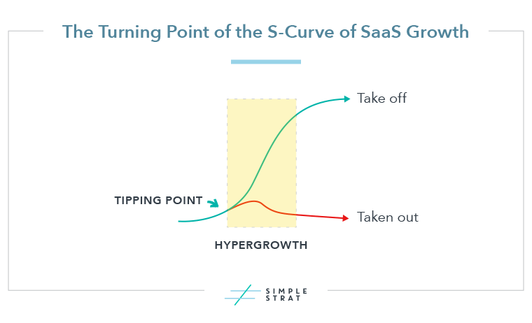The turning point of the S-Curve of SaaS Growth